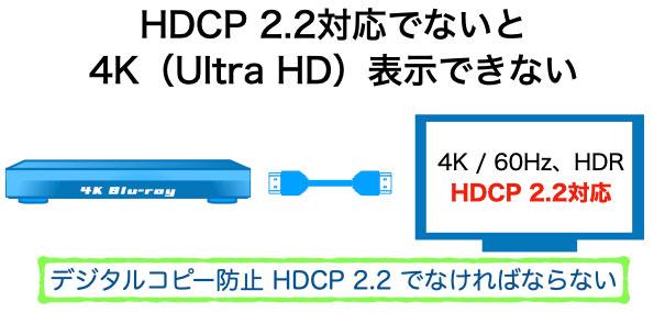 4K 60Hz HDRの映像コンテンツは、HDCP 2.2 に対応していないと表示できない