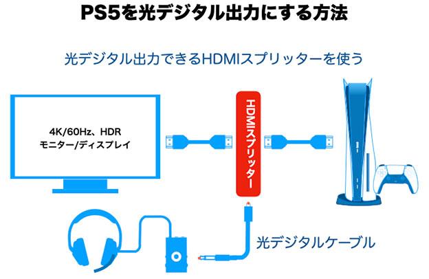 HDMI音声分離スプリッター を間に入れる