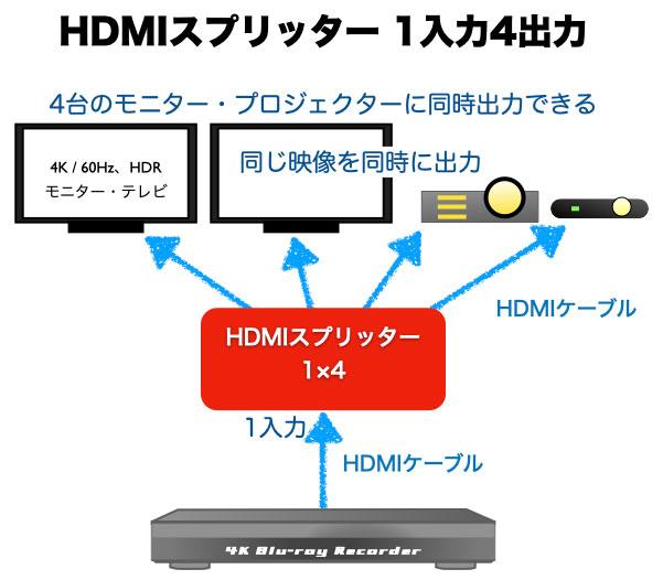 HDMIスプリッター 模式図