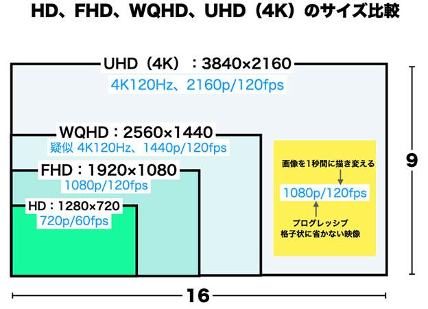 HD、FHD、WQHD、UHDの違い