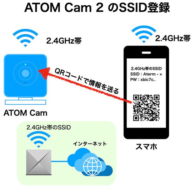 ATOM Cam 2にSSID情報をQRコードで送る
