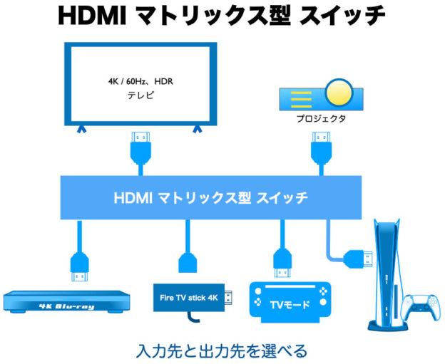 HDMIマトリックス型スイッチ セレクター&スプリッター模式図