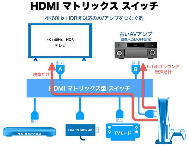HDMIマトリックス型スプリッター&セレクター AVアンプ編