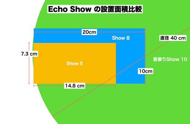 Echo Show 3種類 占有面積