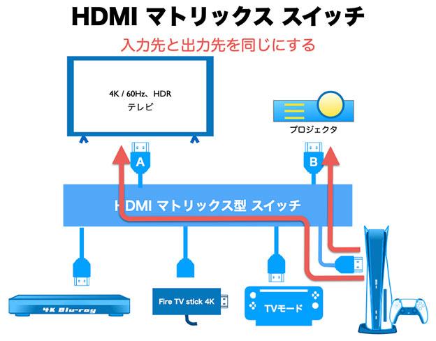 HDMIマトリックス型 スプリッター・セレクターのスプリッター機能について