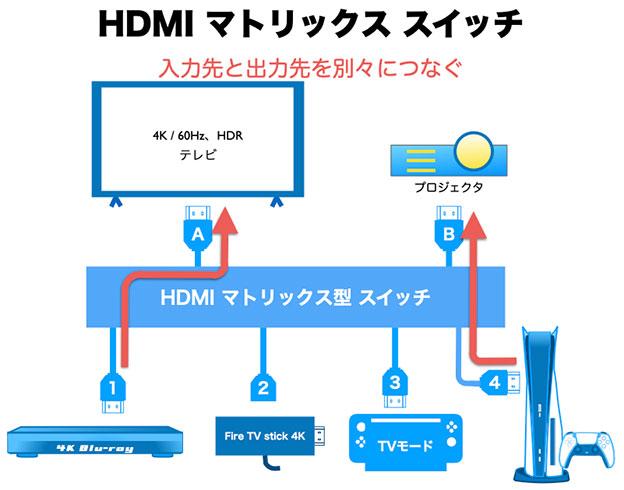 HDMIマトリックス型 スプリッター・セレクターの切替