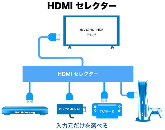 HDMIセレクターの模式図