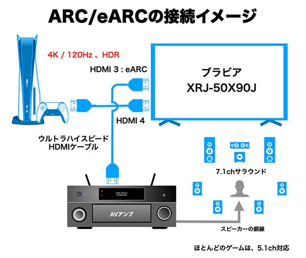 PS5とブラビア をHDMIケーブルでつなぐ模式図 AVアンプがパススルーに対応してない現時点での配線