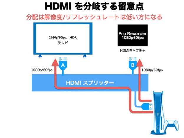 HDMIスプリッターで分岐するときは、低い解像度/リフレッシュレートに統一される