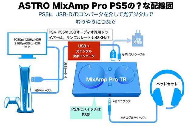 PS5・PS4の光デジタルをUSB-DDコンバータ光デジタル変換でつなぐ方法