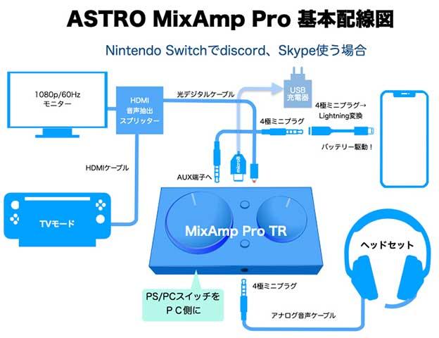 Nintendo SwitchとAstro MixAmp Pro TRのつなぎ方 配線図