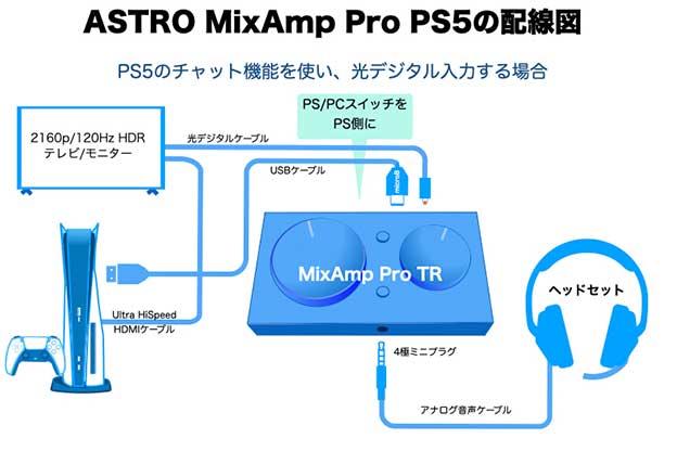 4K120Hz HDRのテレビにPS5とAstro MixAmpをつなぐ配線図