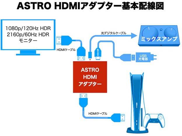 ASTRO HDMIアダプター for PS5の基本配線図基本