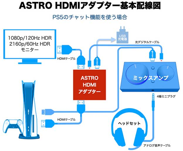 Astro HDMI Adaptor for PS5 の基本配線図、PS5のチャット機能を使う場合