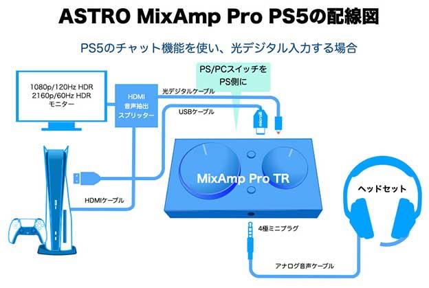 PS5とAstro MIXAMP Pro TRをつなぐ配線図