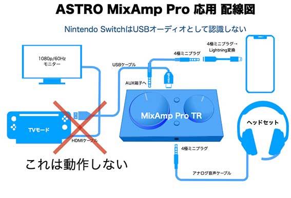 Nintendo Switchは、Astro MixAmp Pro TRをUSBオーディオインターフェイスとして認識しないので使えない