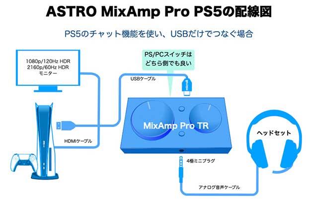 PS5にAstro MixAmp ProをUSBだけでつなぐ