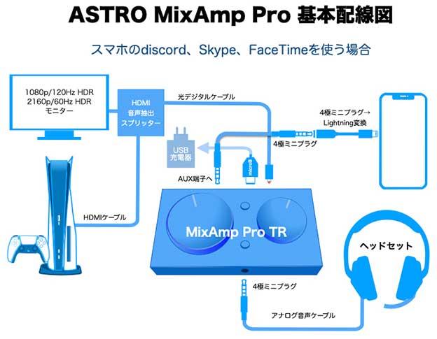 PS5とAstro MixAmp Pro TRとスマホのdiscordをつなぐ配線図