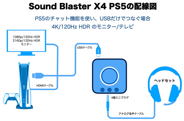 Sound Blaster X4 PS5・PS4とつなぐ 全ての音、チャットをUSBですべてやるつなぎ方