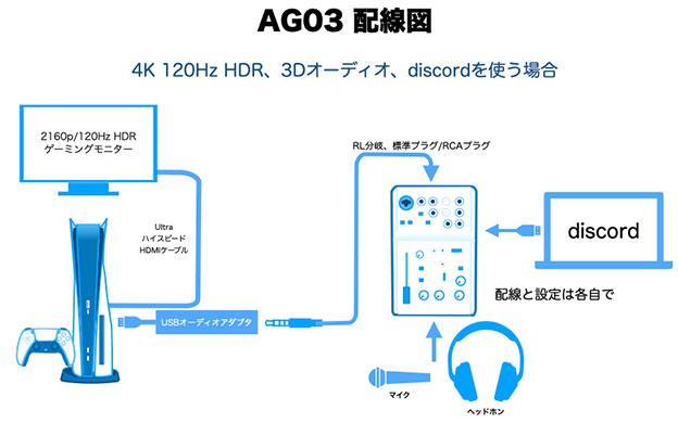 ヤマハ AG03で、PS5の3Dオーディオ、4K120HzHDR接続、discordのチャットをする