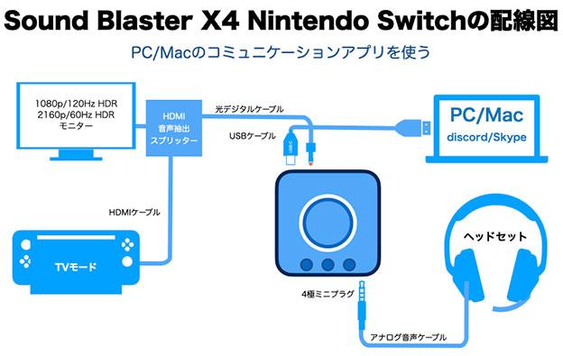 Sound Blaster X4 をNintendo Switchにつなぐ 光デジタルでゲームの音、チャットはパソコンでやる場合