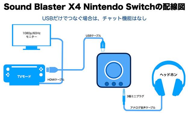 Sound Blaster X4 Nintendo Switchをつなぐ USBでスイッチにつないでも、チャット機能は追加できない
