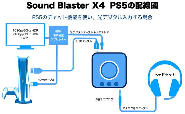 Sound Blaster X4 と PS5 PS4の基本的なつなぎ方 チャット機能はプレステ、ゲームの音は光Digital