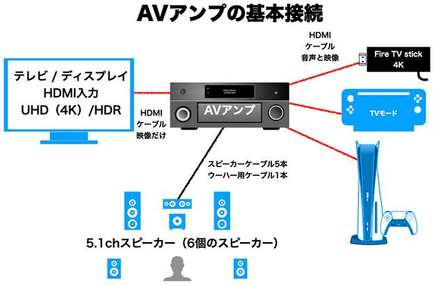 AVアンプの基本接続図 2020年