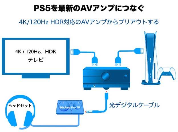 4K 120Hz HDRにつなぐPS5から、AVアンプを使って 光デジタル出力を取り出す