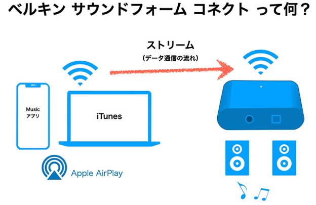 BELKIN SoundForm Connect AUDIO Adaptor with AirPlayの概念図