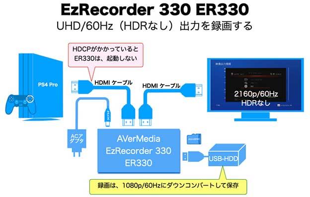 EzRecorder 330 ER330 PS4 / PS5 を録画する