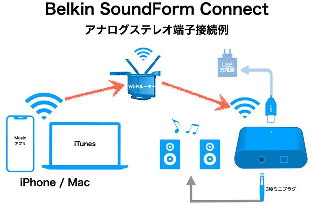 Belkin SoundForm Connect をつなぐ基本配線