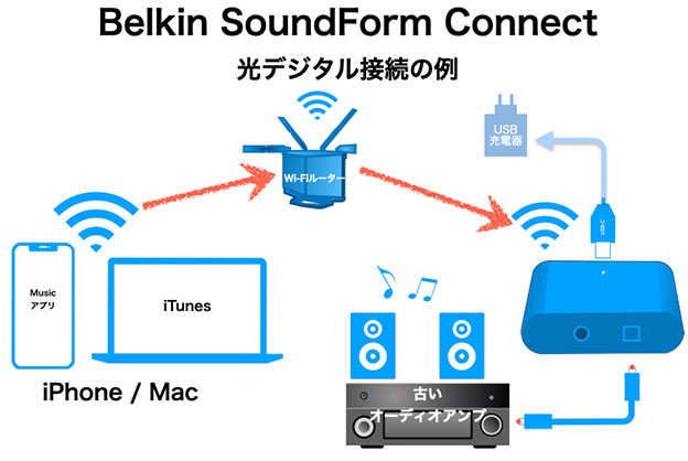 Belkin SOUNDFORM Connect を光デジタル端子で接続する図