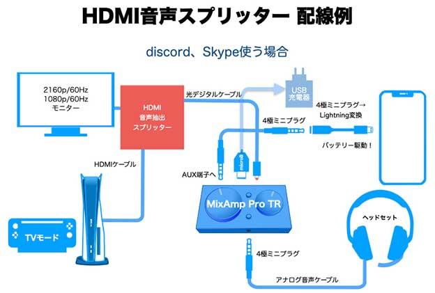 HDMI オーディオスプリッター スマホdiscordやSkypeを使う場合