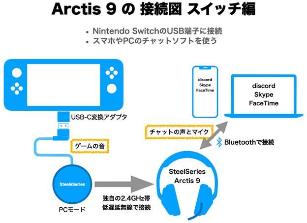 SteelSereis Arctis 9 スイッチ 携帯モードでの接続図