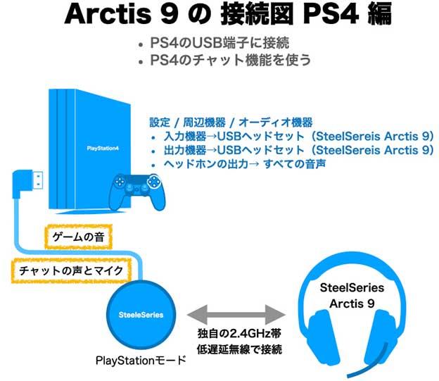 SteelSereis Arctis 9をPS4につなぐ配線図