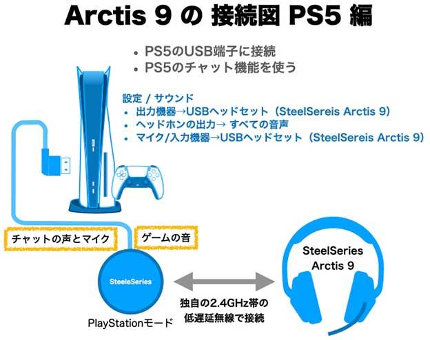 SteelSereis Arctis 9をPS5につなぐ配線図