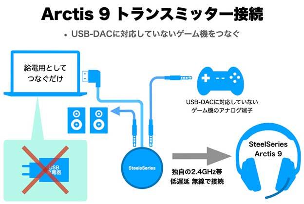 SteelSereis Arctis 9 ワイヤレストランスミッター 入力端子の接続図
