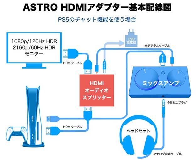HDMI オーディオスプリッター PS5のチャット機能を使う場合