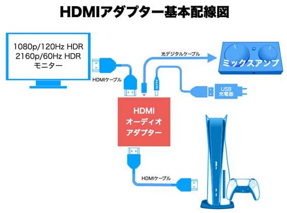 HDMI オーディオSplitterの基本配線図