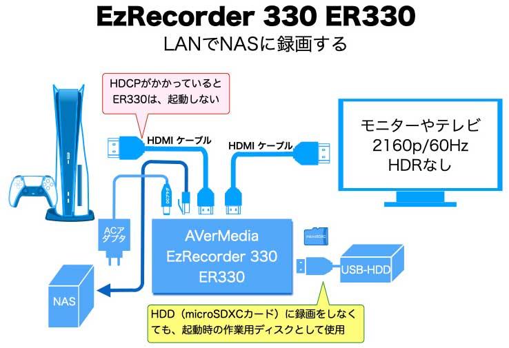 EzRecorder 330 ER330 LANでNASに録画する