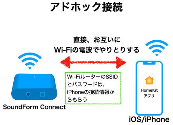 Belkin SoundForm ConnectをWi-Fiに接続するには、iPhoneが必要