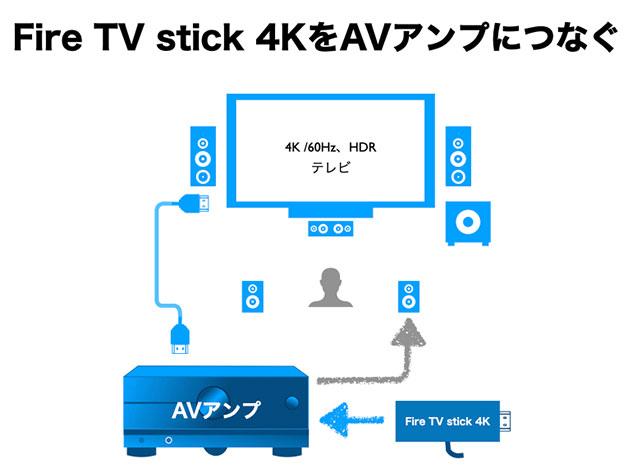 Fire TV stick 4K Max 配線図 AVアンプ経由