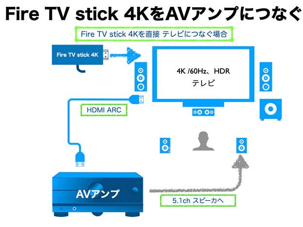 Fire TV stick 4K Max をAVアンプで使う ARCを使う